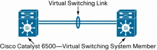Virtual-Switching-System-1440-using-Cisco-Catalyst-6500-Series-Switches